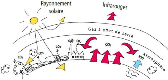 Le rechauffement climatique explication du phenome